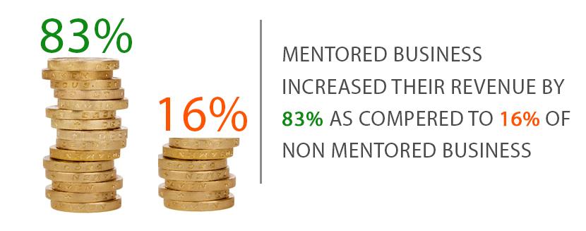 mentoredvsnonmentored