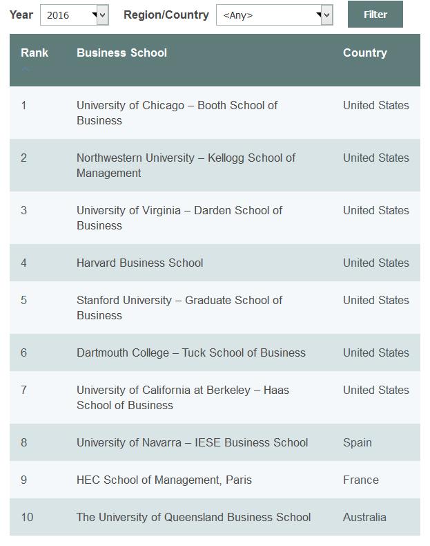 top-10-mba-institutes