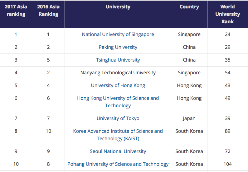 top 10 asian universities