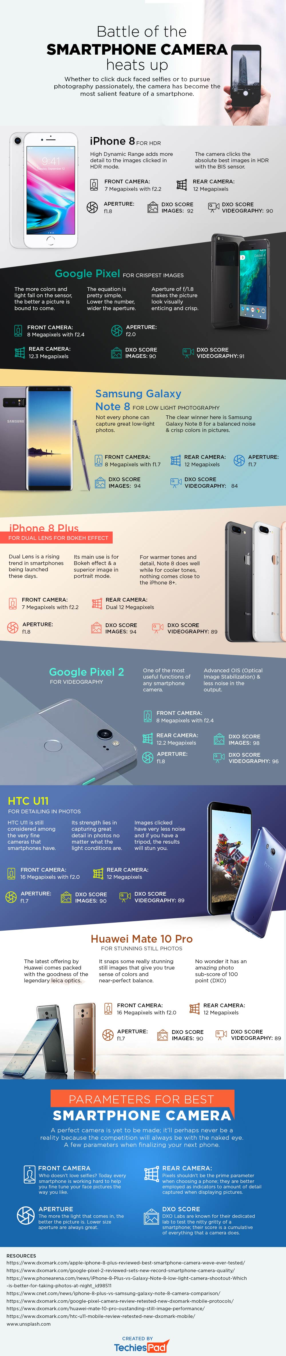 Battle-of-the-Smartphone-Camera-Heats-Up-[Infographic]2