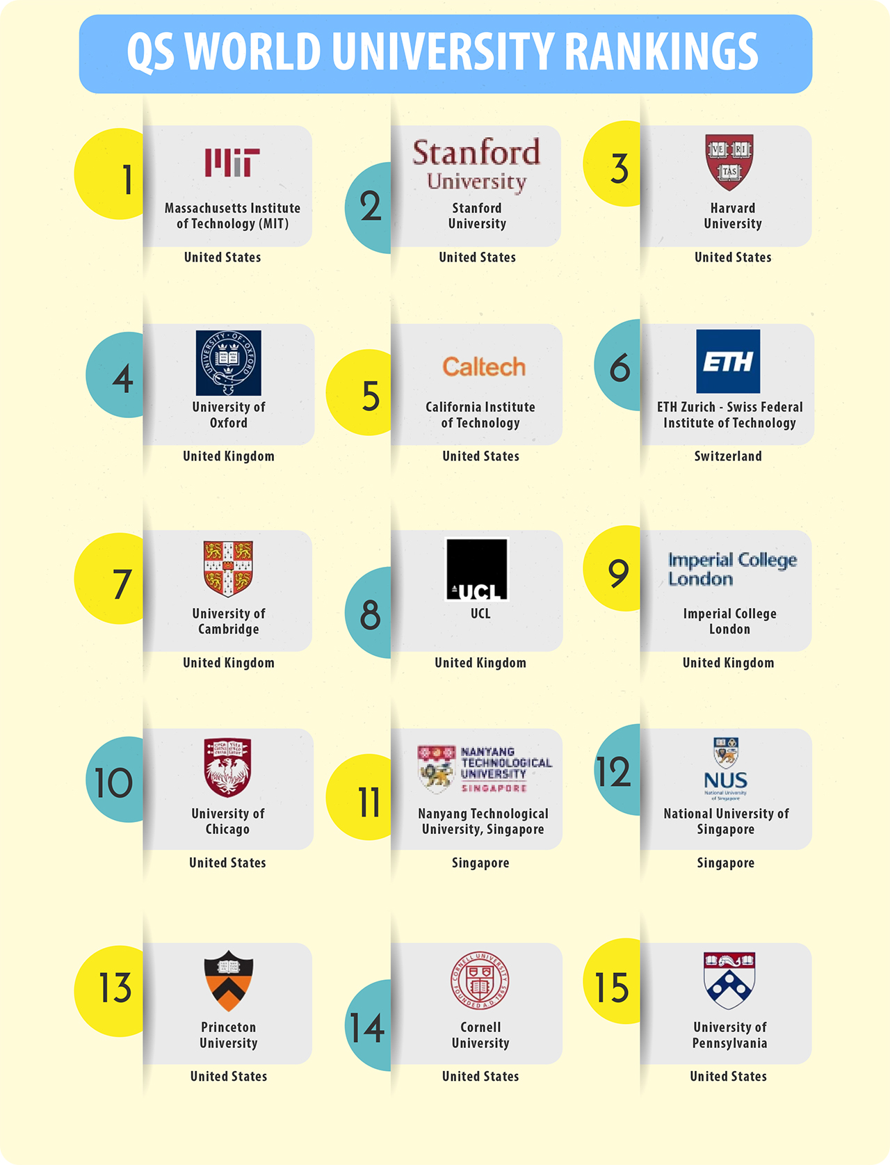 Top 15 Of Paxton Glass 3 Light Pendants: Top 15 Universities QS World University Rankings 2020